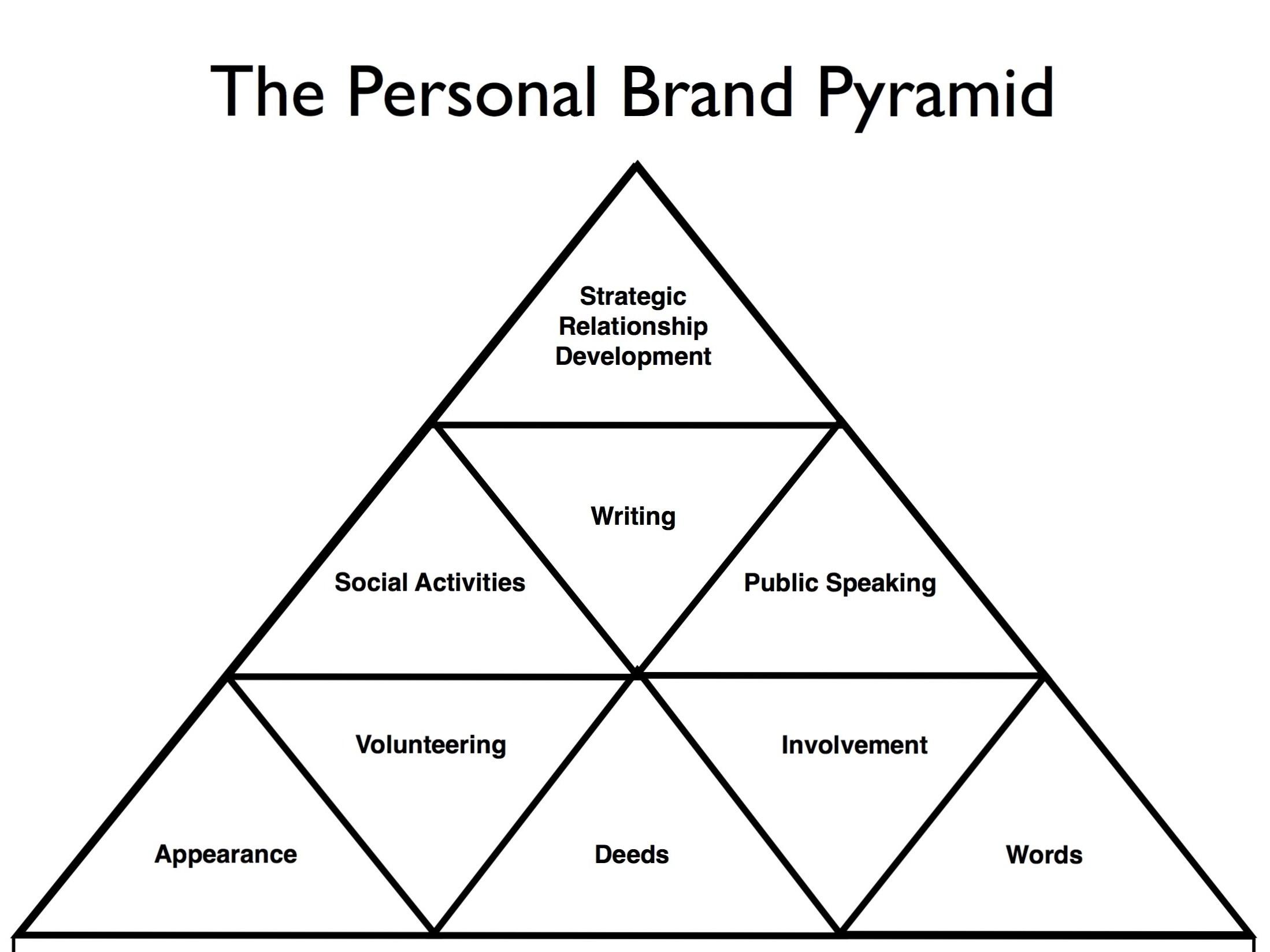 culpwrit personal brand pyramid copyright 2 personal brand pyramid copyright 2