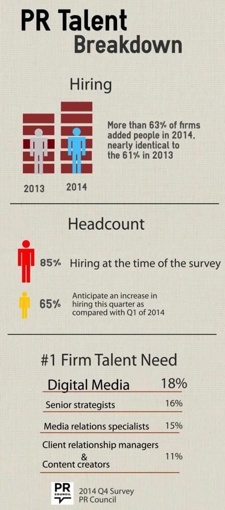 PR Council hiring chart