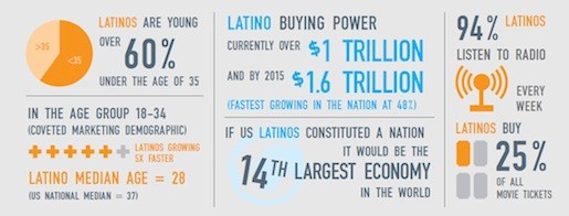 Source: HuffingtonPost, Latinos in Mainstream Media Are a Disappearing Act