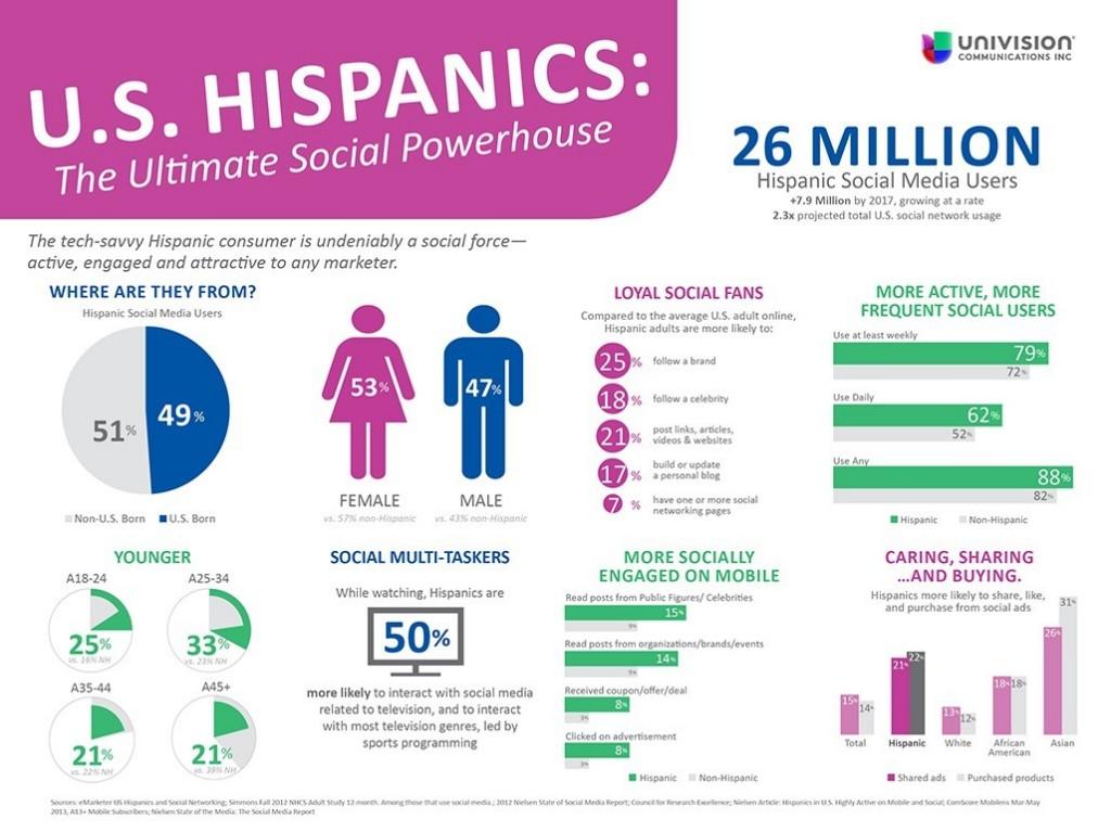 u-s-hispanics-in-pr