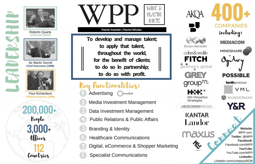 WPP placement providing overview of world's largest agency holding company.