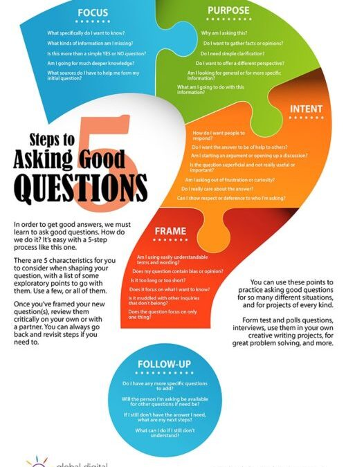 Make Yourself Memorable: Ask Great Questions